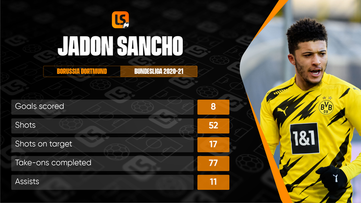 Jadon Sancho finished his final season with Borussia Dortmund in fine form