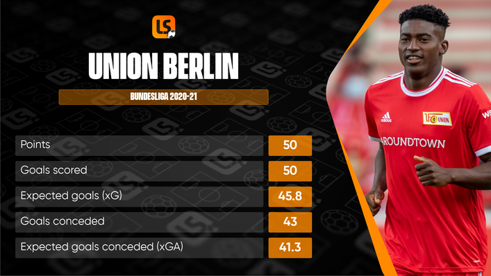 Union Berlin surpassed expectations to qualify for Europe last season