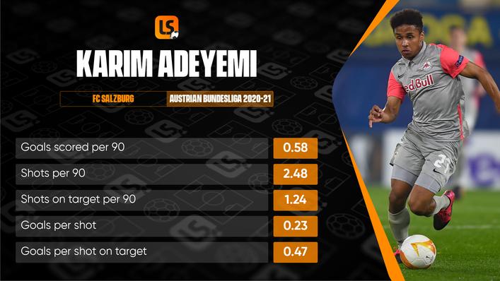 Salzburg sensation Karim Adeyemi scored seven times in 11 Austrian Bundesliga starts in 2020-21