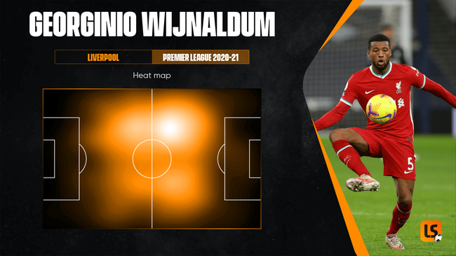 Gini Wijnaldum has shown his versatility in a number of midfield roles for Liverpool