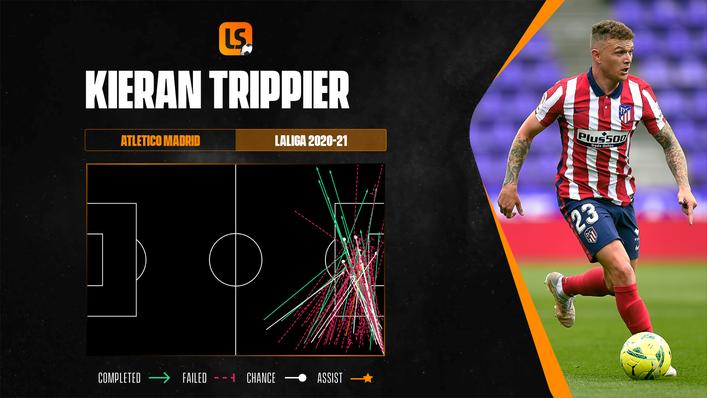 Atletico Madrid full-back Kieran Trippier is a prolific crosser from the right-hand side