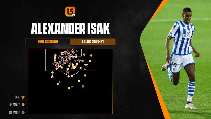 The majority of Alexander Isak's 17 LaLiga goals last season were from high-value areas