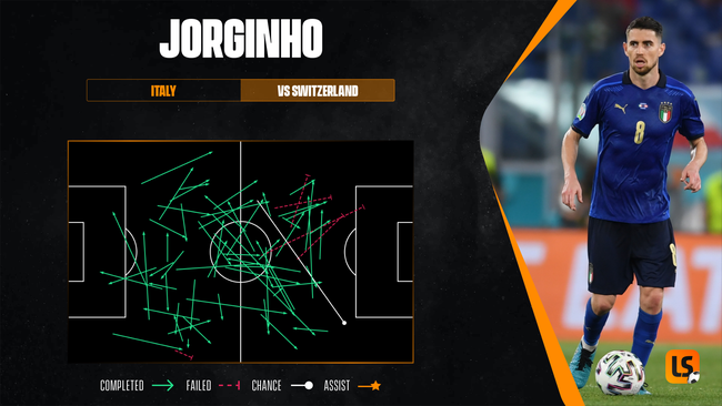 Jorginho plays a more advanced role for Italy, evidenced by his passes into the final third