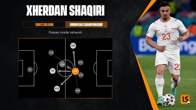Xherdan Shaqiri's pass network map shows Turkey's wing-backs receive the ball from him more often than anyone else