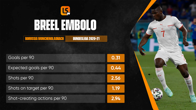 Breel Embolo has not managed to hit double figures since leaving FC Basel in 2016