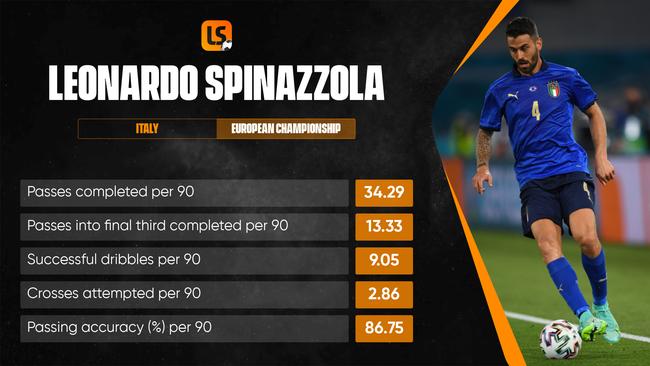 Leonardo Spinazzola has been one of Italy's stars at Euro 2020