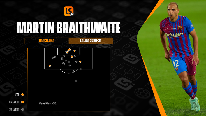 Martin Braithwaite has already equalled his LaLiga goal tally for Barcelona last season