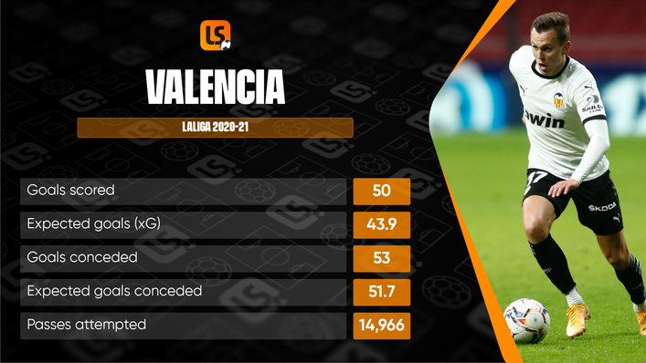 Valencia will be keen to improve on a disappointing 13th place finish last term