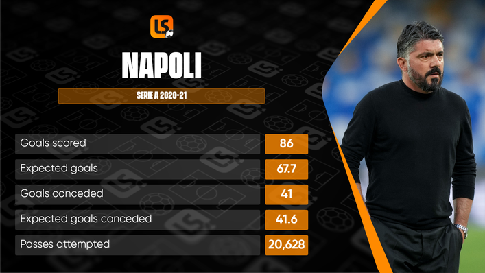 Napoli narrowly missed out on a Champions League place last term, costing manager Gennaro Gattuso his job