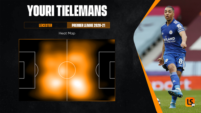 As shown in the heat map, Leicester midfielder Youri Tielemans patrolled the middle third last season