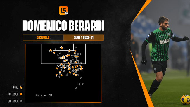 Domenico Berardi takes a lot of shots for Sassuolo but very few are from high value positions