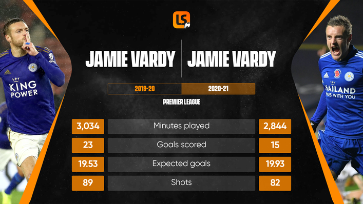 Jamie Vardy's form in 2020-21 was not as electric as in 2019-20 despite a bright start