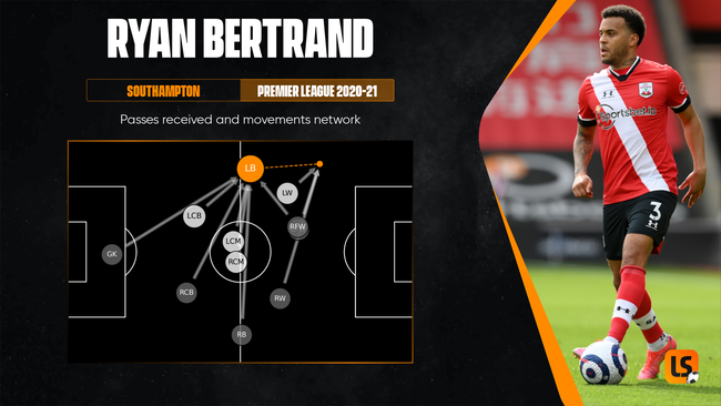 Ryan Bertrand is adept at linking defence to attack down the left flank