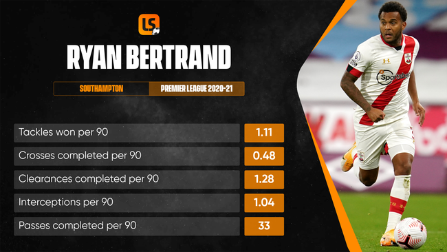 Could Ryan Bertrand try his luck in Serie A of Ligue 1 next season?