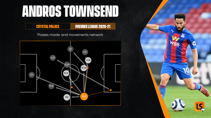 Andros Townsend tends to make direct runs down the right and looks to get the ball to his attacking team-mates