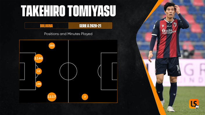 Takehiro Tomiyasu showcased his versatility for Bologna during the 2020-21 Serie A campaign