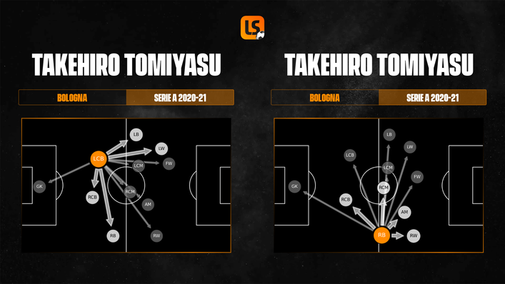 Takehiro Tomiyasu switches his game up to suit the position he is being used in