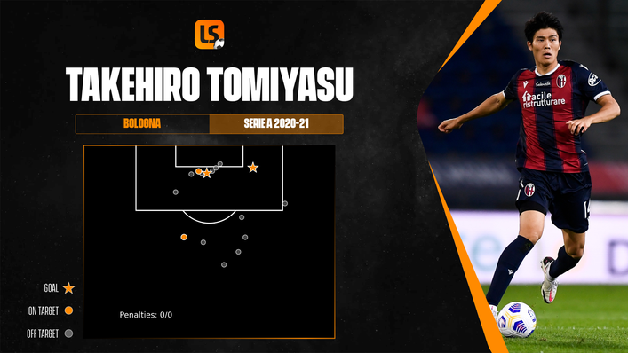 Takehiro Tomiyasu's shot map highlights just how much of an attacking threat he was for Bologna last term