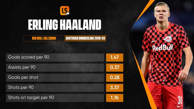 Erling Haaland burst onto the scene in scintillating  fashion at Red Bull Salzburg