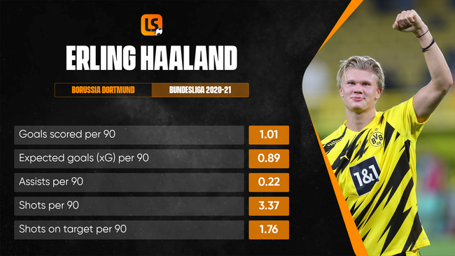 Erling Haaland has taken the Bundesliga by storm and solidified his reputation as one of Europe's premier goalscorers