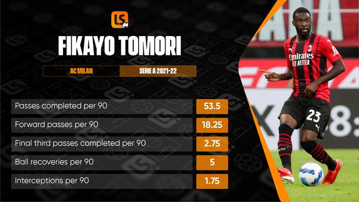 AC Milan's Fikayo Tomori has been in impressive form this season