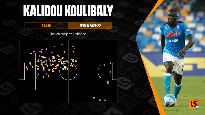 Centre-back Kalidou Koulibaly saw plenty of the ball in their win against Udinese on Monday