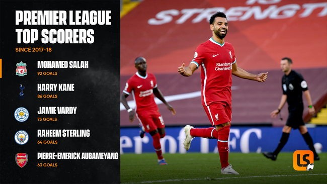 Mohamed Salah leads the way when it comes to Premier League goals since his move to Anfield