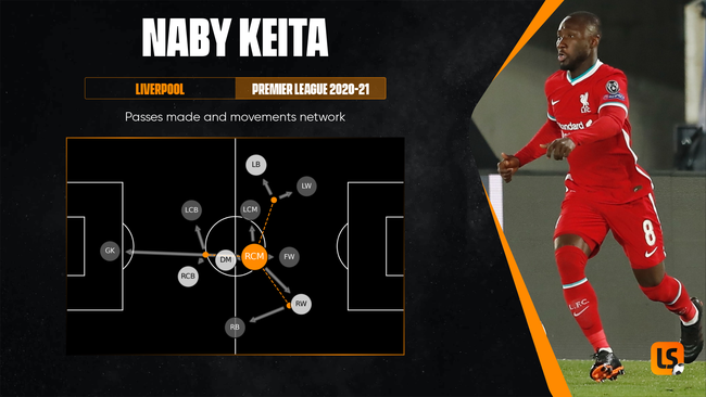 Naby Keita is adept at getting the ball to players who can do damage down the flanks