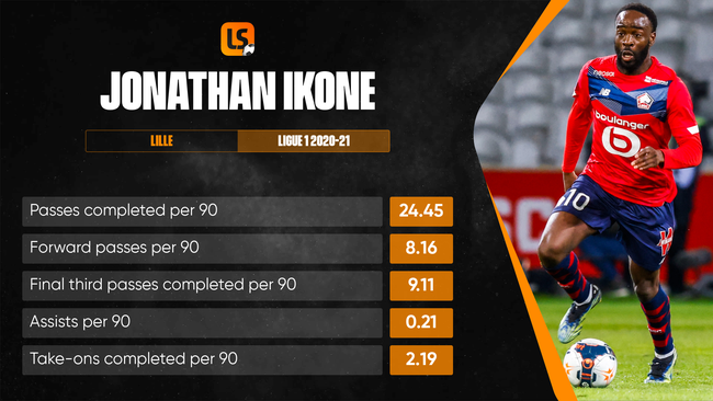Jonathan Ikone has been in scintillating form for Lille this season