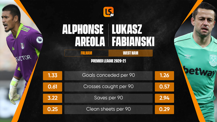 Lukasz Fabianski will have a fight on his hands to remain as West Ham's main man next season