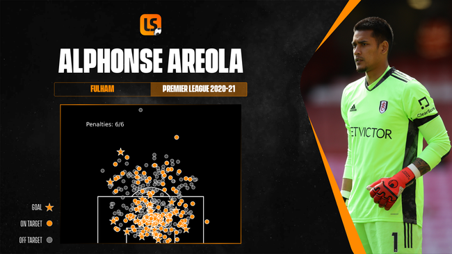 Alphonse Areola frequently got Fulham's defence out of a hole