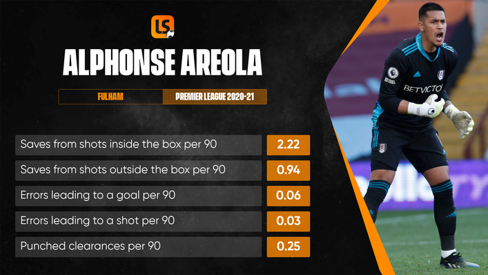 There is more to Alphonse Areola's game than his shot-stopping ability