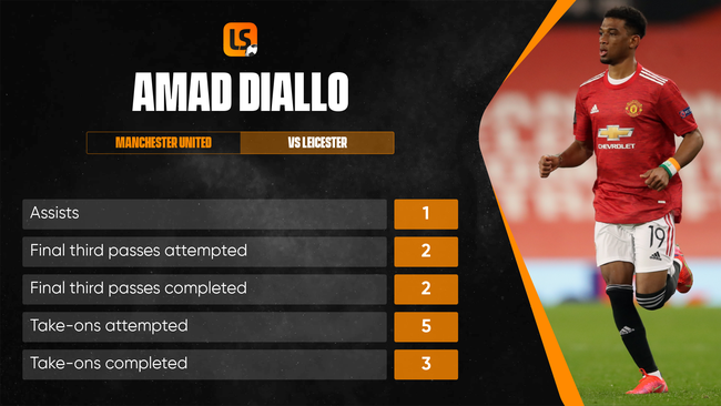 It was a Premier League debut to remember for Amad Diallo last season