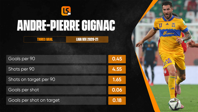 Andre-Pierre Gignac has lit up the goalscoring charts since moving to Mexico
