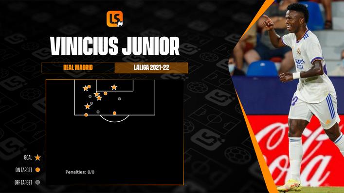 Vinicius Jr has five LaLiga goals for Real Madrid already this season