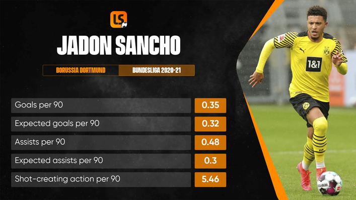 Will Jadon Sancho be playing his football at Old Trafford next season?