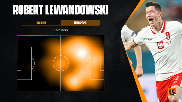 Robert Lewandowski has been doing much of his best work for Poland outside of the penalty area