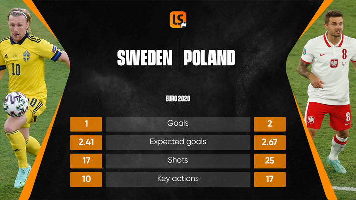 Poland's attack has looked more potent than Sweden's forward line at Euro 2020