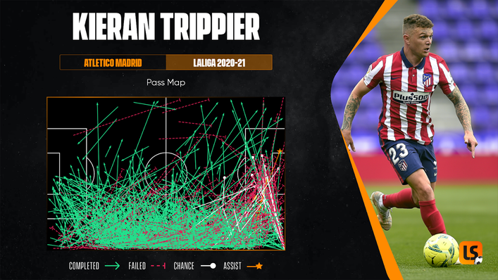Kieran Trippier's passing range should benefit Manchester United's attacking talent if he heads to Old Trafford
