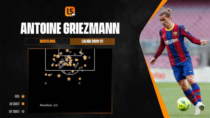 Antoine Griezmann had his shooting boots on last season after a challenging start to life in Barcelona