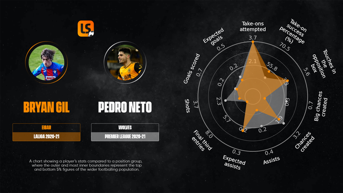A comparison of Bryan Gil and Pedro Neto's radars demonstrates their similarities