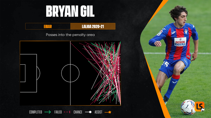 Bryan Gil's delivery was not always accurate last season but came from a range of positions