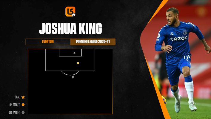 Joshua King's shot map reflects his lack of opportunities at Everton last season