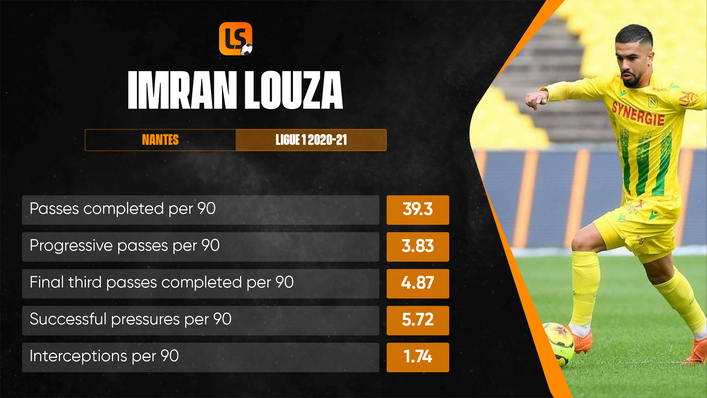 Imran Louza has the potential to be a transformative addition to Watford's midfield