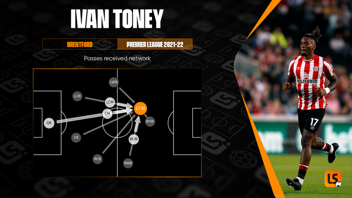Ivan Toney has been a focal point for Brentford and is enjoying his role in a two-man attack