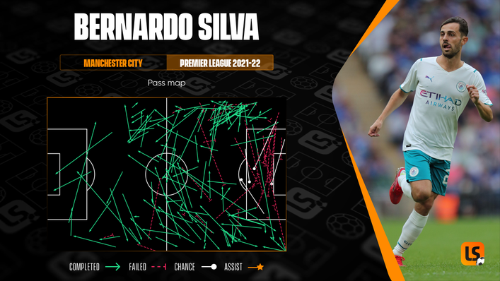Bernardo Silva is remarkably well balanced in his use of the ball