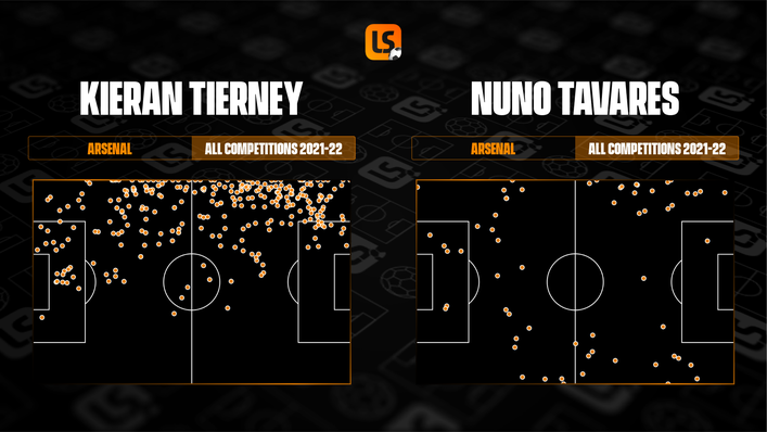 Nuno Tavares has been used on both flanks and more sparingly than Kieran Tierney but both players enjoy getting forward