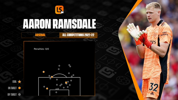 Aaron Ramsdale has yet to concede a goal in an Arsenal shirt but has faced very few on-target efforts