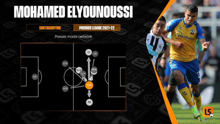 Mohamed Elyounoussi has been an integral part of Southampton's recent upturn in form
