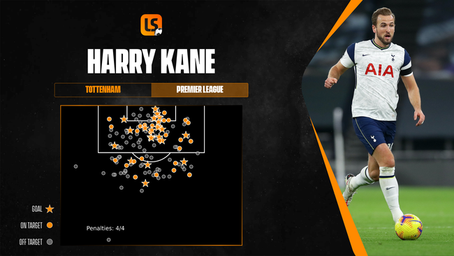 Harry Kane won the Premier League Golden Boot for the third time.